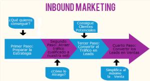Qué es el Inbound Marketing. La definición del marketing de atracción